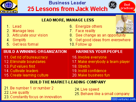 Jack Welch leadership