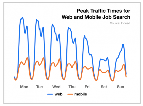 indeed-web-traffic-mobile