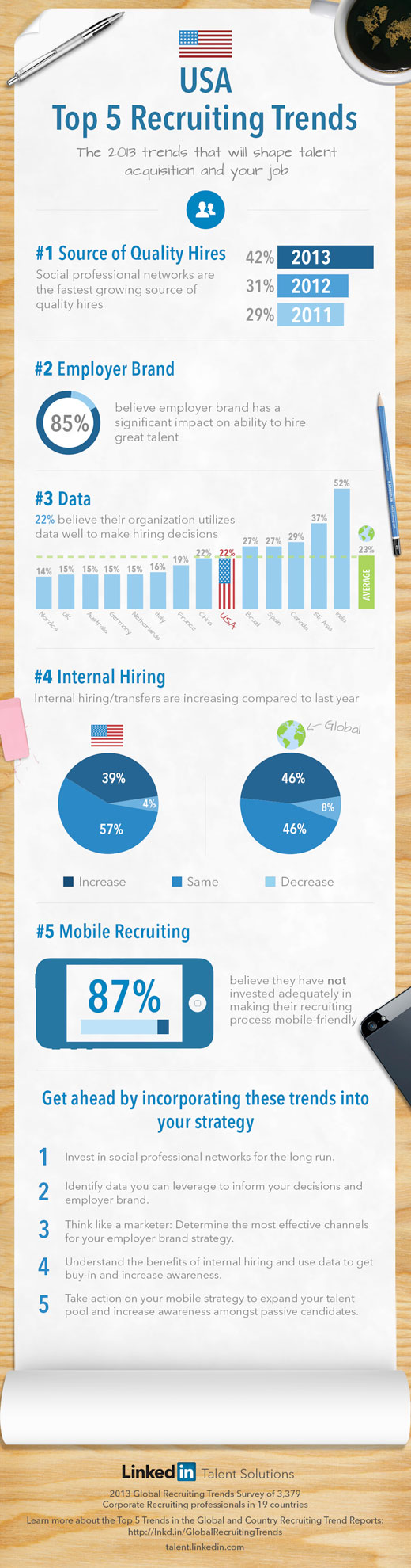 recruiting-trends-usa-6