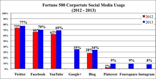 Fortune-500-social-media-usage