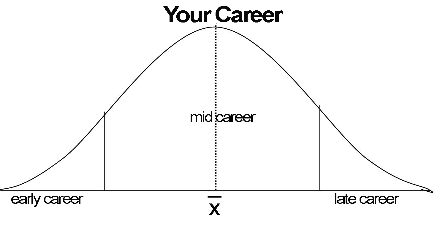 bell-curve copy