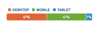 mobile-tablet-desktop-use