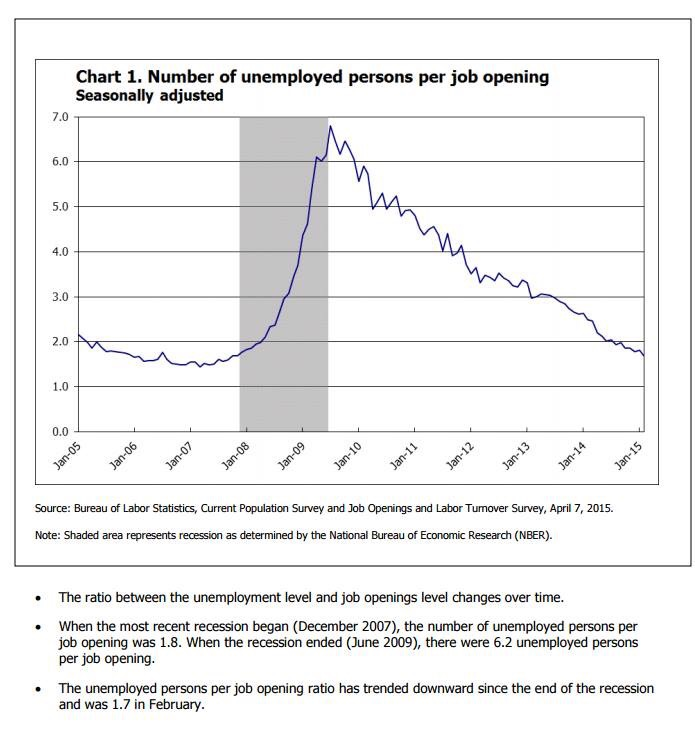 unemployment-figures-2015