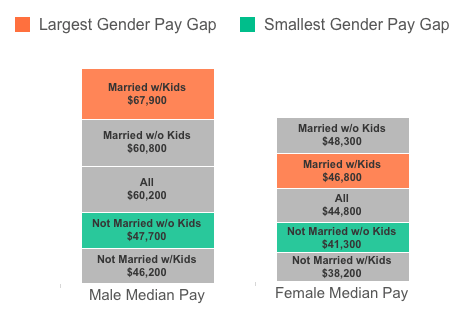 Pascale Family Wage Gap