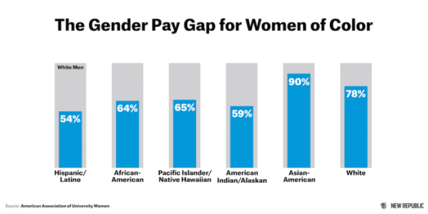 The New Republic: Racial Wage Gap Among Women