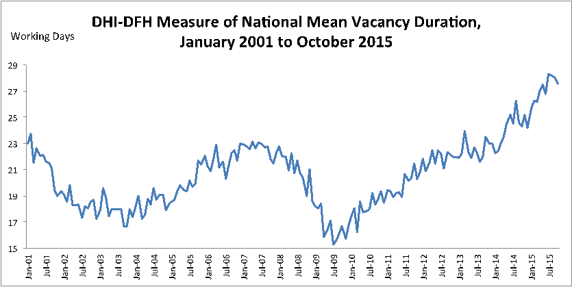 2015-12-Vacancy-Duration-Chart