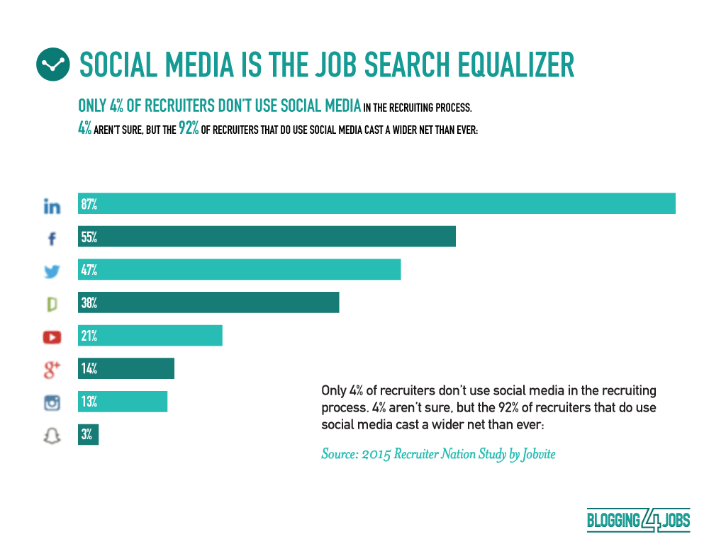 Social Media is the Job Search Equalizer