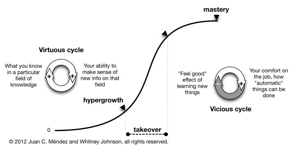 personal-devleopment-s-curve