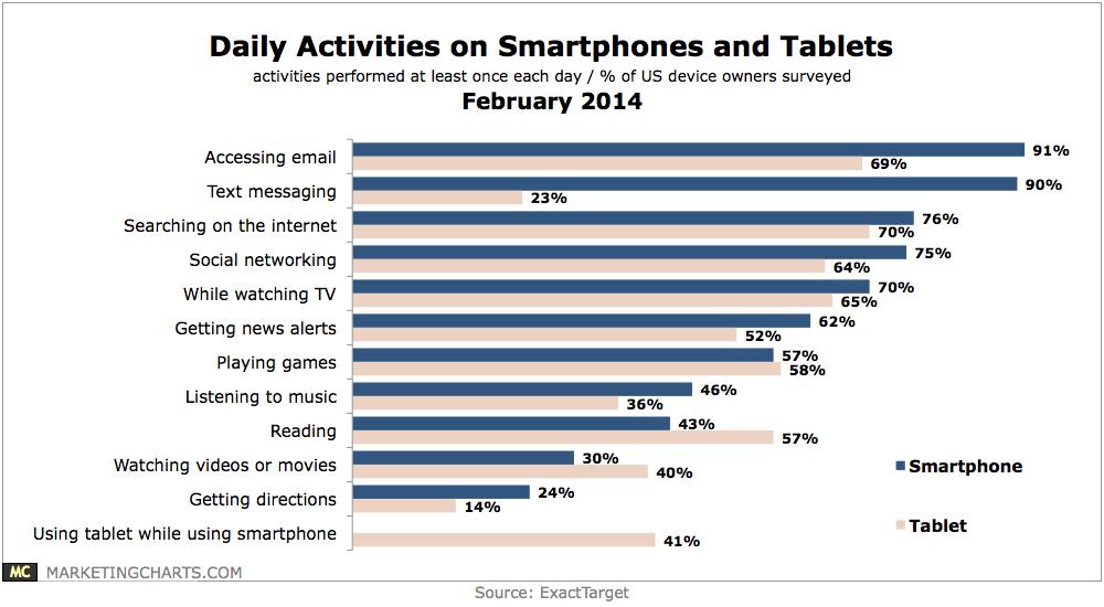 ExactTarget-Daily-Activities-Smartphones-Tablets-Feb2014