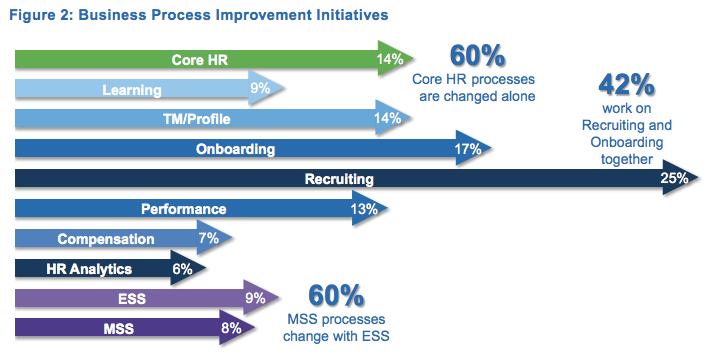 hr-tech-business-processes