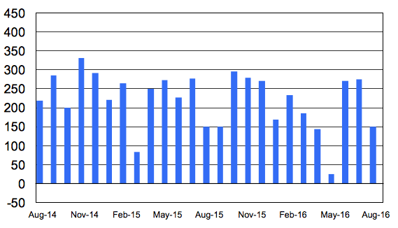 Month to month job growth via the BLS.