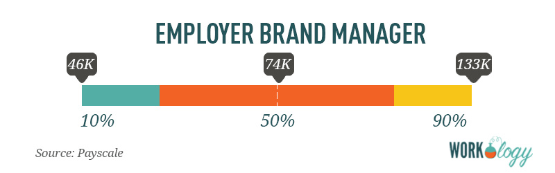 employer brand salary