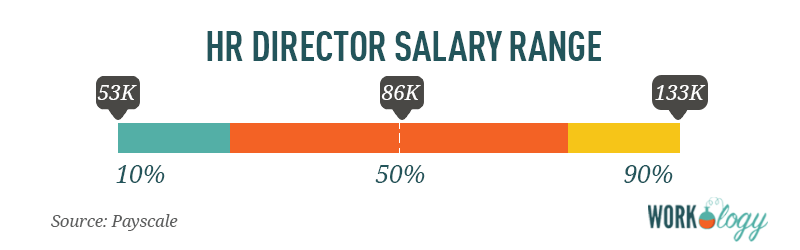 human resource director hr salary range compensation