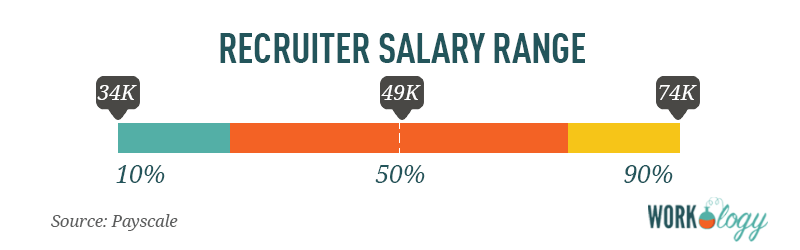 recruiter salary compensation range