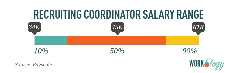 recruiting coordinator salary range