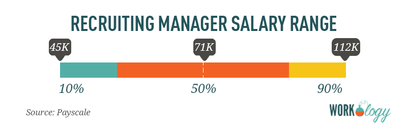 recruiting manager salary range