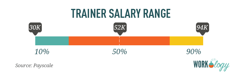trainer salary range compensation