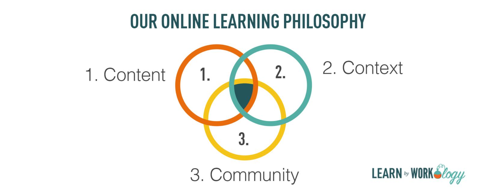 learn-online-learning-philosphy-v2
